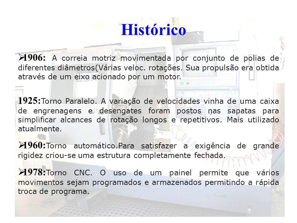 Histórico 1906: A correia motriz movimentada por conjunto de polias de diferentes diâmetros(Várias veloc.