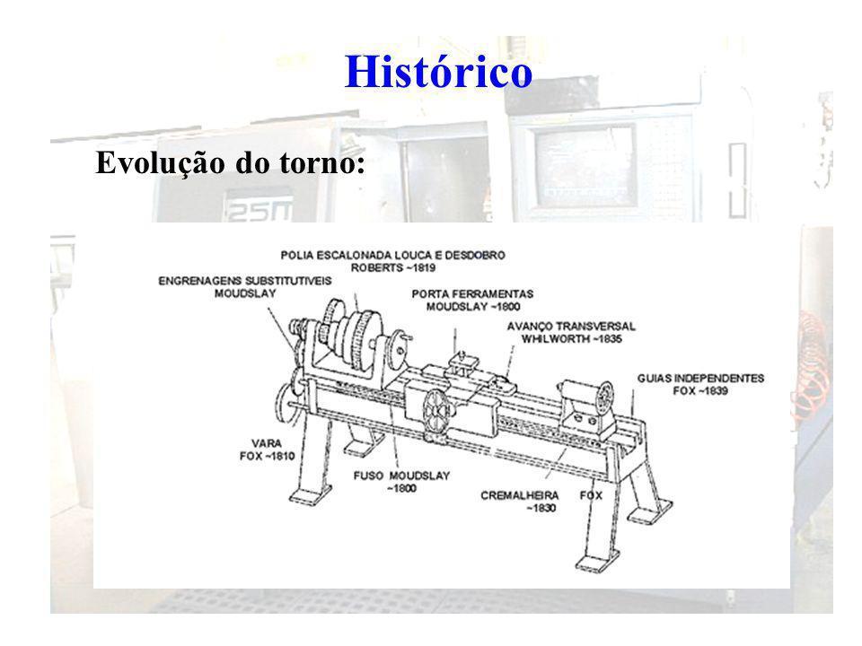 Histórico Evolução do torno: