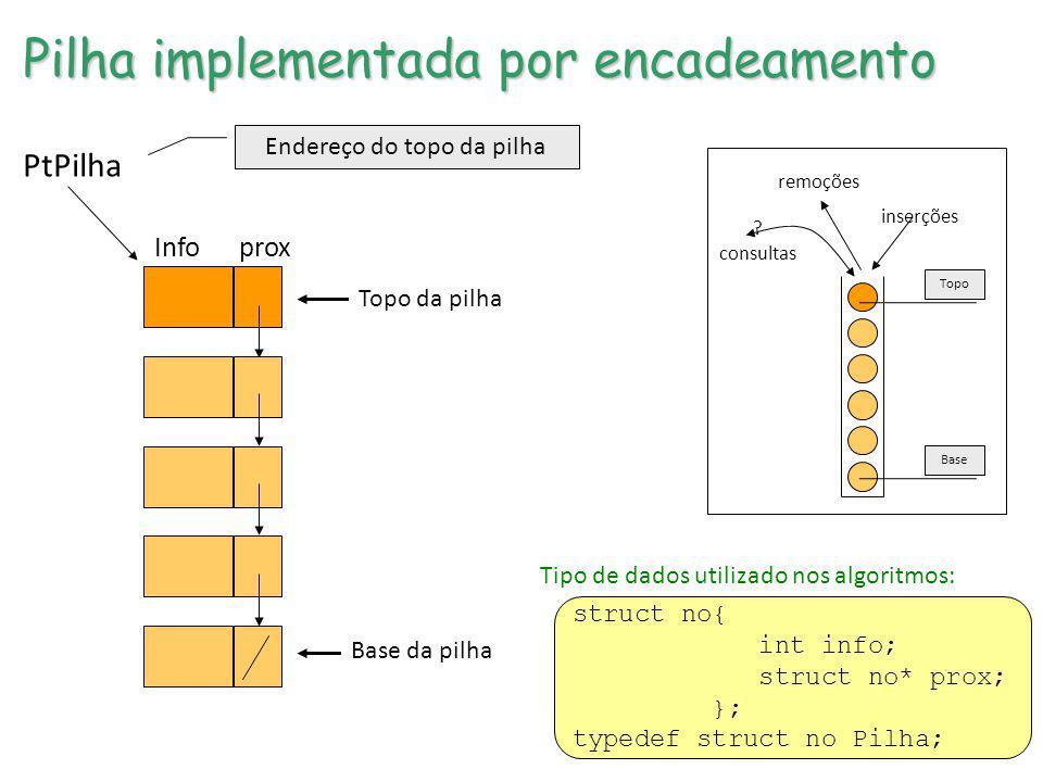 Base Topo inserções remoções ? consultas PtPilha Info prox Topo da pilha Base da pilha Endereço do topo da pilha Pilha implementada por encadeamento s