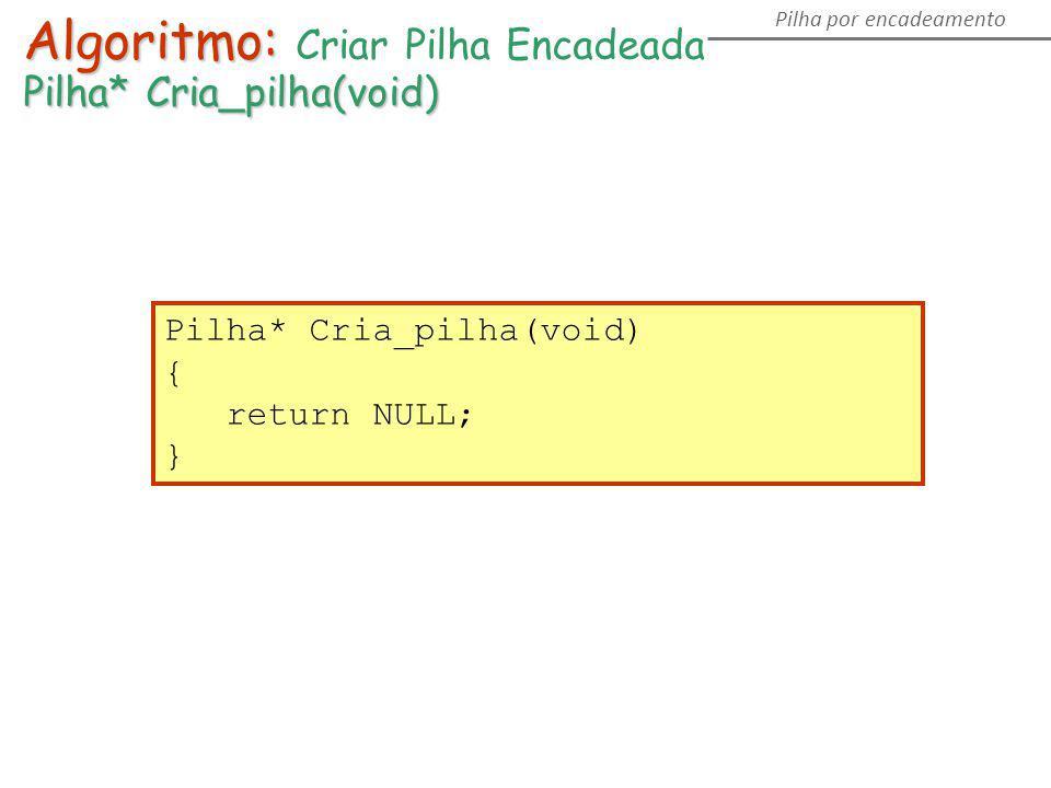 Algoritmo: Algoritmo: Criar Pilha Encadeada Pilha* Cria_pilha(void) Pilha por encadeamento Pilha* Cria_pilha(void) { return NULL; }