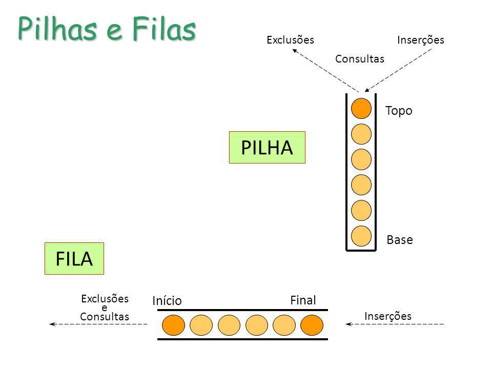 Consultas ExclusõesInserções Topo Base Pilhas e Filas Início Final Inserções Exclusões e Consultas PILHA FILA