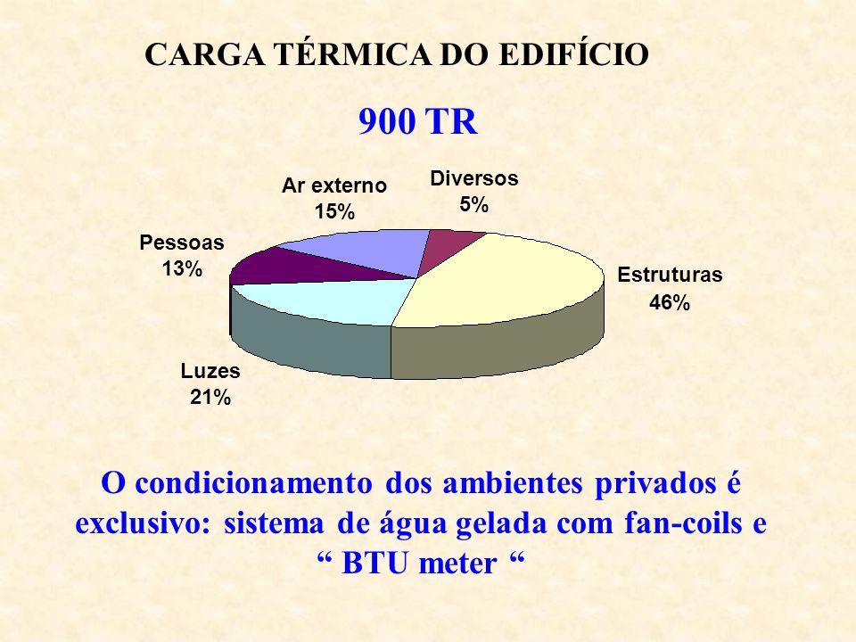 CARGA TÉRMICA DO EDIFÍCIO 900 TR Estruturas 46% Diversos 5% Ar externo 15% Pessoas 13% Luzes 21% O condicionamento dos ambientes privados é exclusivo: