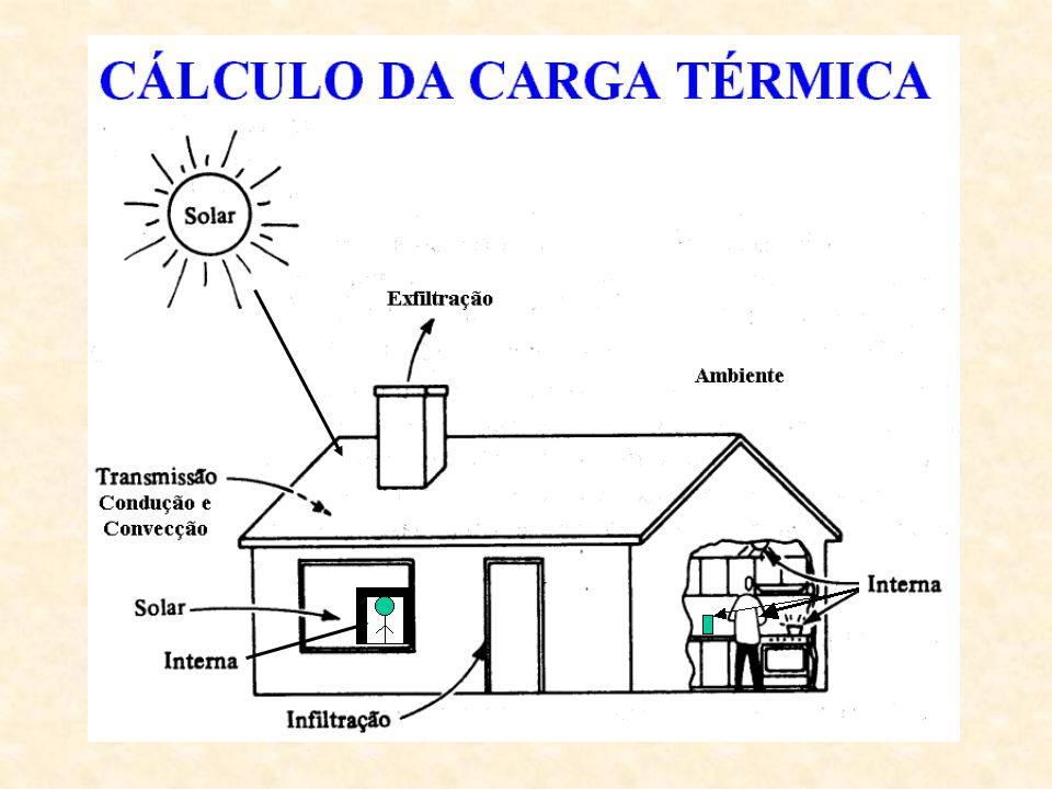 Primeiros Sistemas Aquecimento e Ventilação Posteriormente Resfriamento e Desumidificação Ar condicionado Água gelada Ar + Água gelada Área Condicionada Zona simples; Multi-zonas - zonas com diferentes necessidades Sistemas centrais Sistemas individuais O Cálculo da Carga e os Sistemas