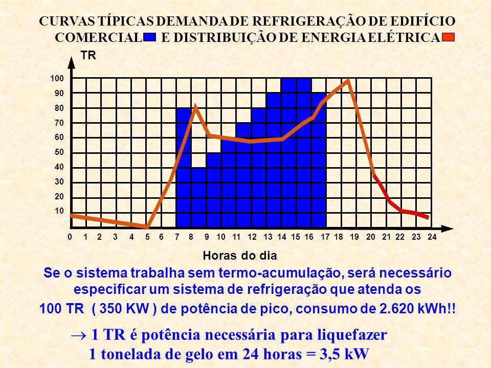 CURVAS TÍPICAS DEMANDA DE REFRIGERAÇÃO DE EDIFÍCIO COMERCIAL E DISTRIBUIÇÃO DE ENERGIA ELÉTRICA 0 1 2 3 4 5 6 7 8 9 10 11 12 13 14 15 16 17 18 19 20 2
