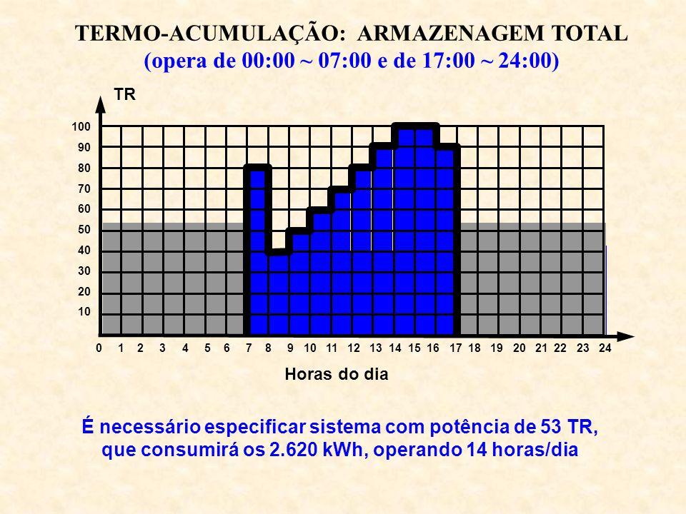 TERMO-ACUMULAÇÃO: ARMAZENAGEM TOTAL (opera de 00:00 ~ 07:00 e de 17:00 ~ 24:00) É necessário especificar sistema com potência de 53 TR, que consumirá