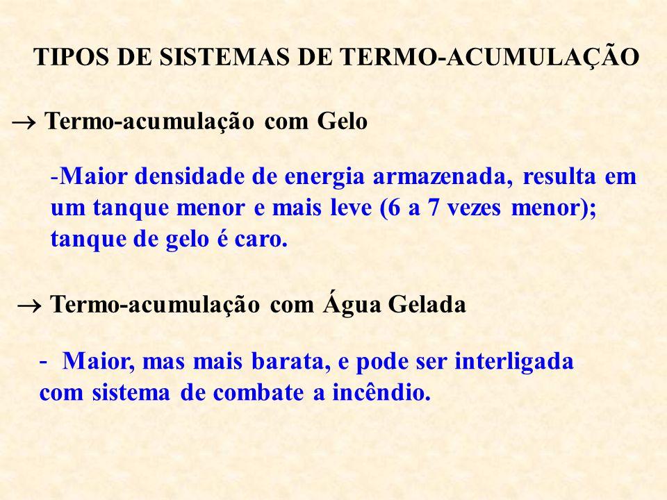 TIPOS DE SISTEMAS DE TERMO-ACUMULAÇÃO Termo-acumulação com Gelo -Maior densidade de energia armazenada, resulta em um tanque menor e mais leve (6 a 7