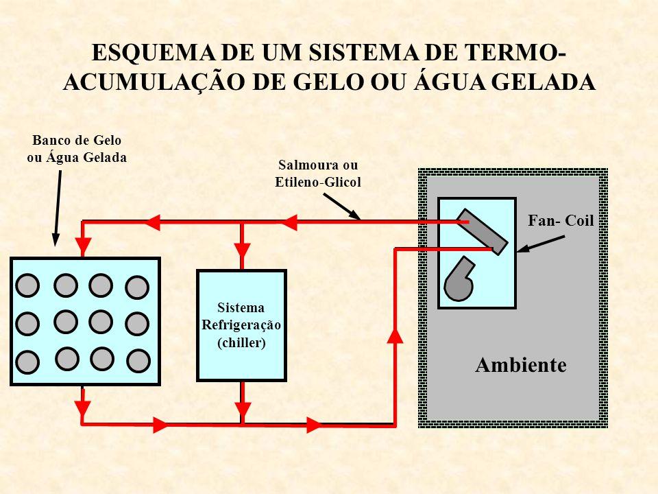 Ambiente Fan- Coil ESQUEMA DE UM SISTEMA DE TERMO- ACUMULAÇÃO DE GELO OU ÁGUA GELADA Salmoura ou Etileno-Glicol Banco de Gelo ou Água Gelada Sistema R
