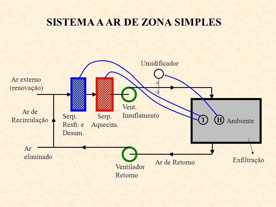 SISTEMA A AR DE ZONA SIMPLES Ambiente Serp. Aquecim. Serp. Resfr. e Desum. Vent. Insuflamento Umidificador Ar externo (renovação) Ar de Retorno Ventil