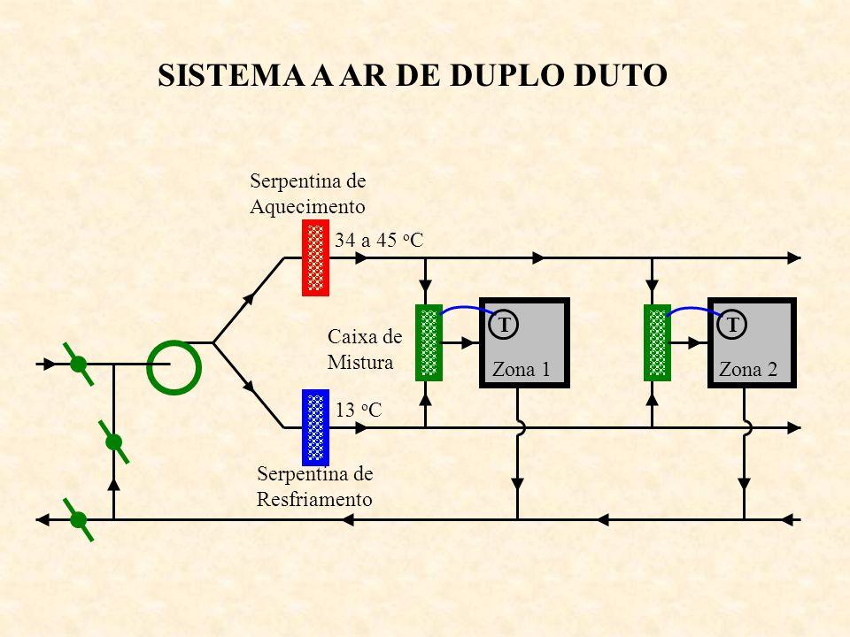 SISTEMA A AR DE DUPLO DUTO Zona 1Zona 2 Serpentina de Resfriamento Serpentina de Aquecimento 34 a 45 o C 13 o C Caixa de Mistura TT