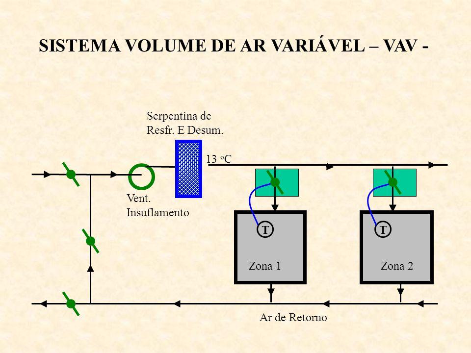 SISTEMA VOLUME DE AR VARIÁVEL – VAV - Zona 1Zona 2 Ar de Retorno Serpentina de Resfr. E Desum. Vent. Insuflamento 13 o C TT