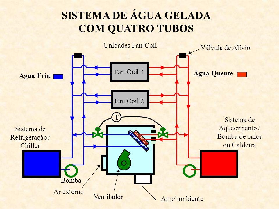 SISTEMA DE ÁGUA GELADA COM QUATRO TUBOS Ventilador Ar externo T Bomba Água Fria Sistema de Refrigeração / Chiller Água Quente Sistema de Aquecimento /