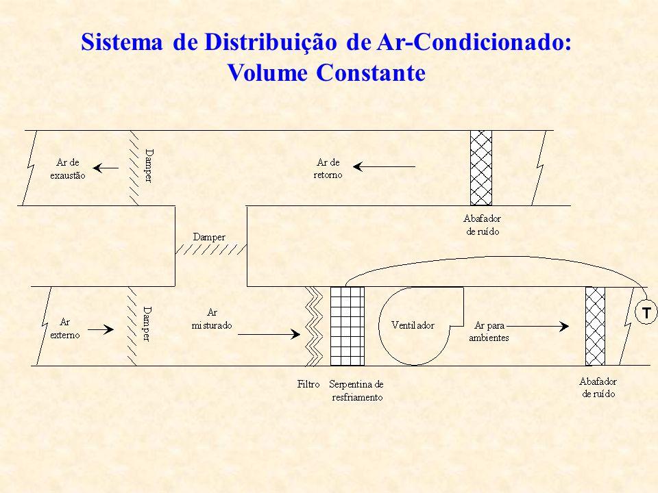 Sistema de Distribuição de Ar-Condicionado: Volume Constante
