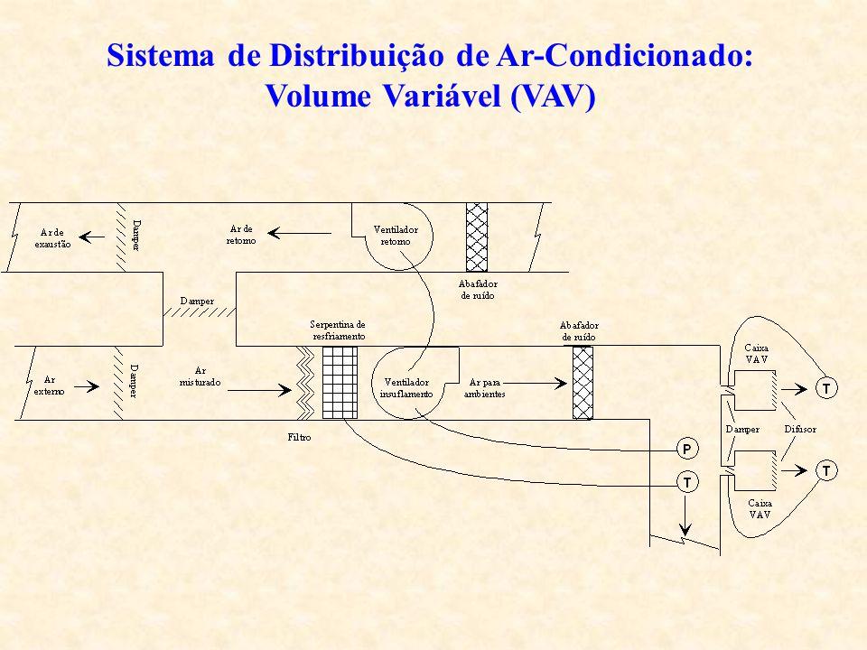 Sistema de Distribuição de Ar-Condicionado: Volume Variável (VAV)