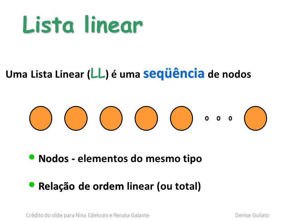 Lista linear Lista linear abcde Primeiro nodoÚltimo nodo Segundo nodo Crédito do slide para Nina Edelwais e Renata Galante Denise Guliato