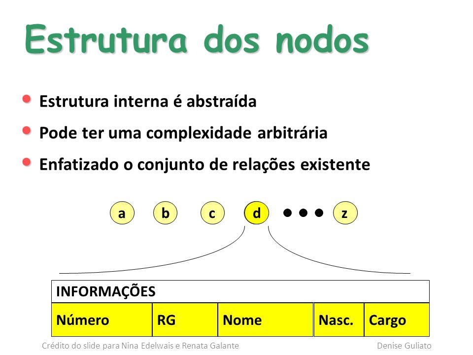Uma lista linear é uma coleção de n 0 nodos x 1, x 2,..., x n, todos do mesmo tipo, cujas propriedades estruturais relevantes envolvem apenas as posições relativas lineares entre nodos: n = 0 : lista vazia, apresenta zero nodos n > 0 : x 1 é o primeiro nodo x n é o último nodo 1 < k < n : x k é precedido por x k-1 e sucedido por x k+1 Lista linear : seqüência de 0 ou mais nodos do mesmo tipo Definição formal Definição formal Crédito do slide para Nina Edelwais e Renata Galante Denise Guliato