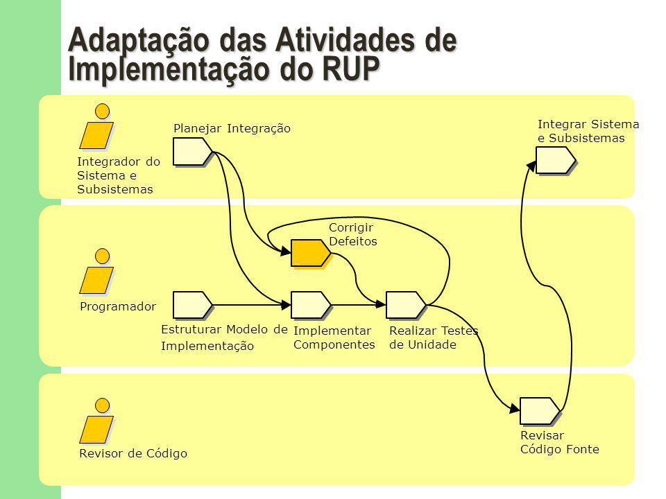 Adaptação das Atividades de Implementação do RUP Estruturar Modelo de Implementação Revisor de Código Programador Integrador do Sistema e Subsistemas Planejar Integração Integrar Sistema e Subsistemas Implementar Componentes Corrigir Defeitos Realizar Testes de Unidade Revisar Código Fonte