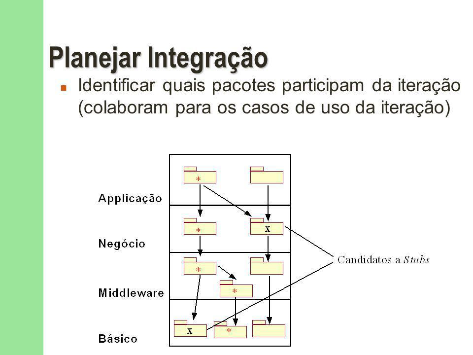 Planejar Integração n Identificar quais pacotes participam da iteração (colaboram para os casos de uso da iteração)