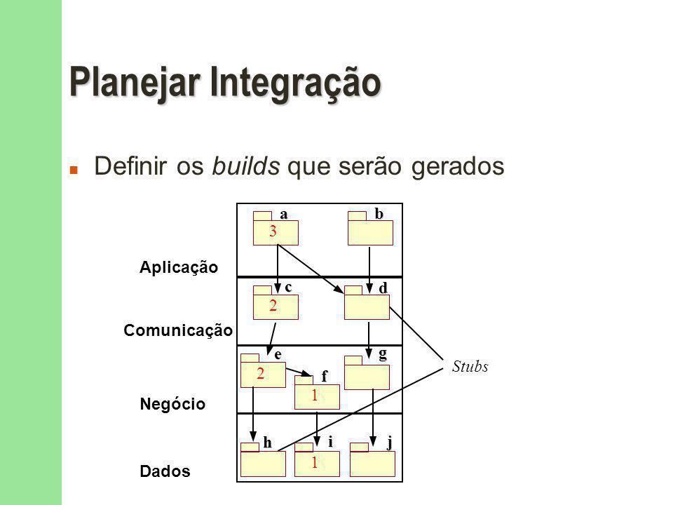 Planejar Integração n Definir os builds que serão gerados Aplicação Comunicação Negócio Dados 3 Stubs 2 2 1 1 a a b b c c d d e e g g f f h h i i j j