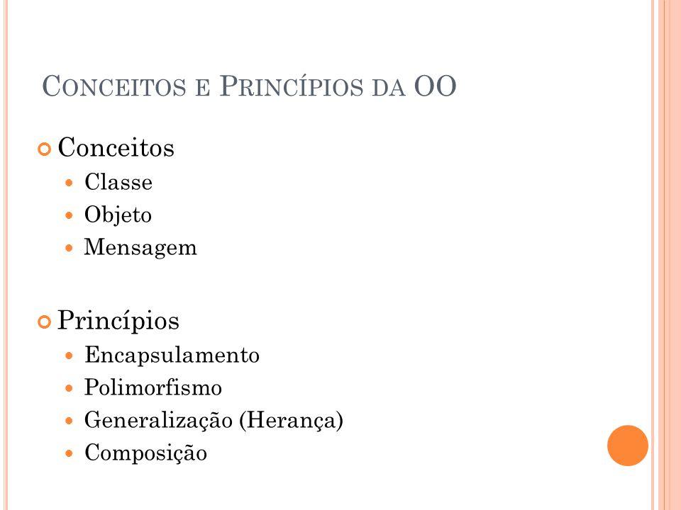 C ONCEITOS E P RINCÍPIOS DA OO Conceitos Classe Objeto Mensagem Princípios Encapsulamento Polimorfismo Generalização (Herança) Composição