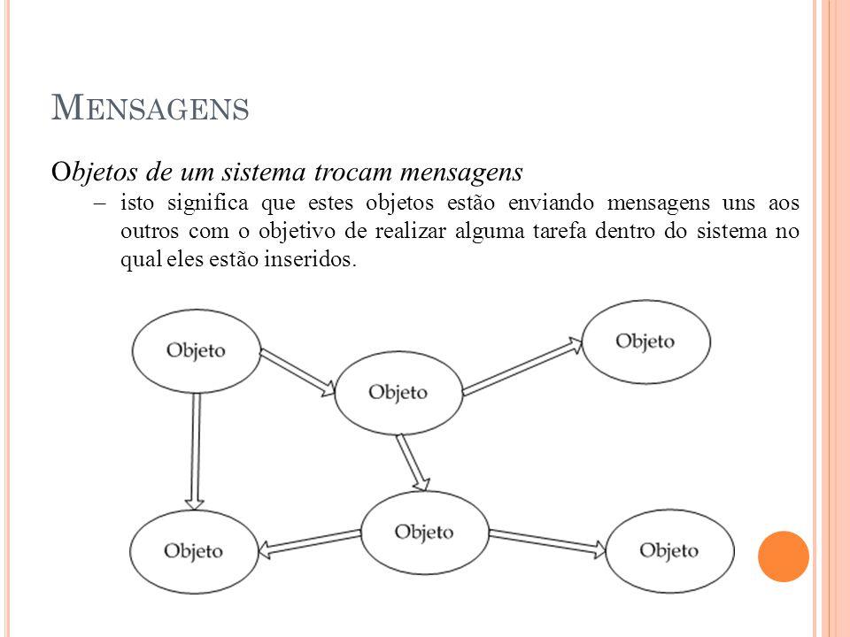 M ENSAGENS Objetos de um sistema trocam mensagens –isto significa que estes objetos estão enviando mensagens uns aos outros com o objetivo de realizar alguma tarefa dentro do sistema no qual eles estão inseridos.