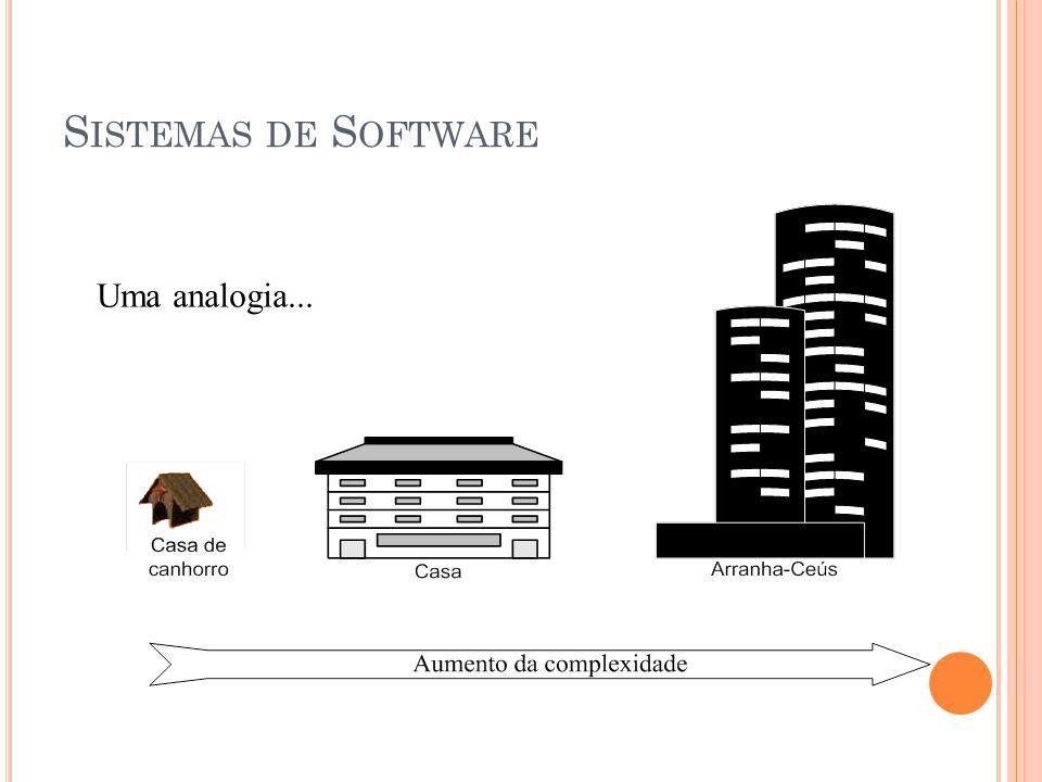 Uma analogia... S ISTEMAS DE S OFTWARE