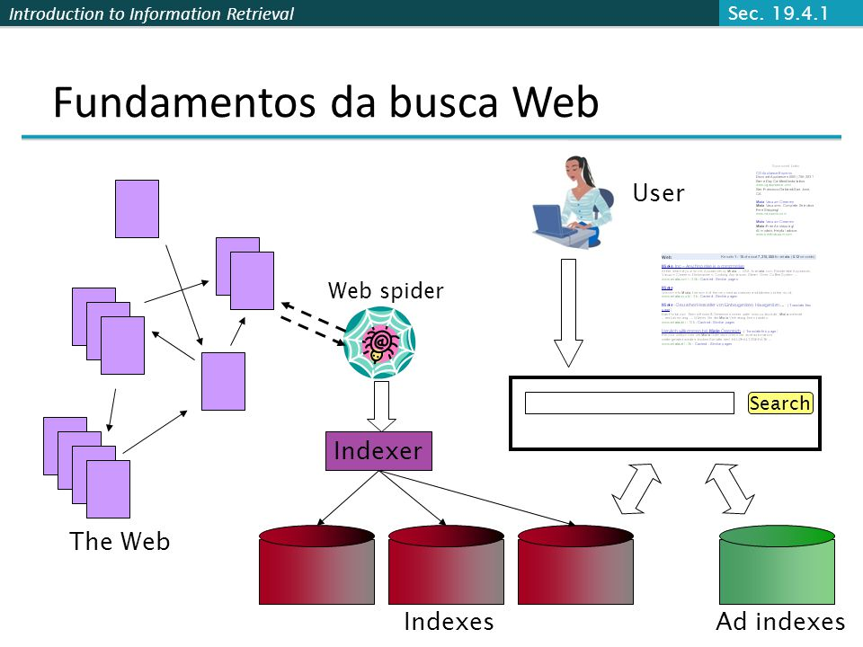 Introduction to Information Retrieval Fundamentos da busca Web The Web Ad indexes Web spider Indexer Indexes Search User Sec.