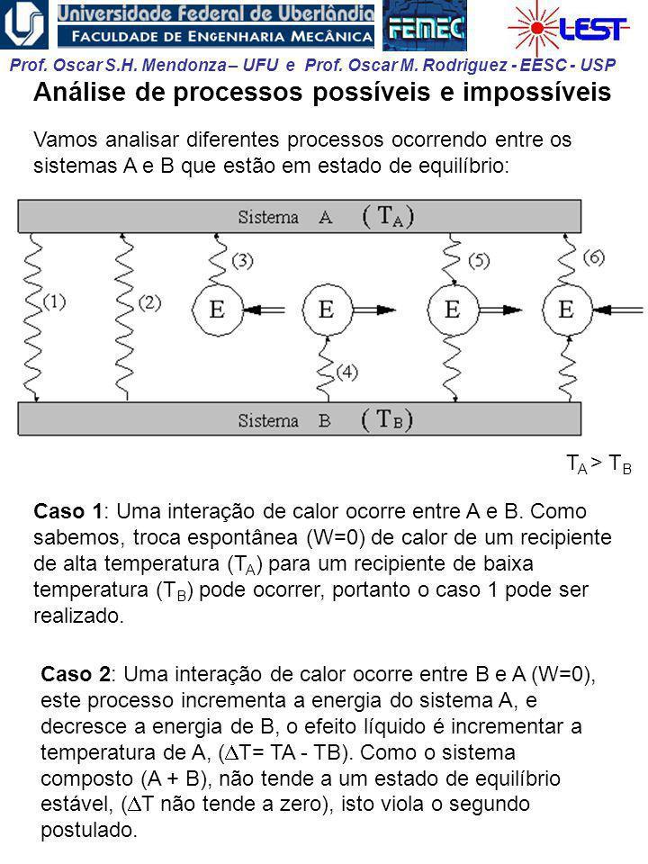 Prof. Oscar S.H. Mendonza – UFU e Prof. Oscar M. Rodriguez - EESC - USP Análise de processos possíveis e impossíveis Vamos analisar diferentes process