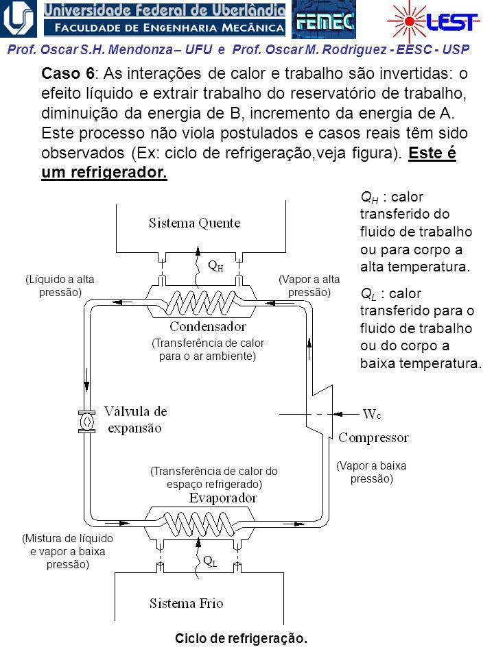Prof. Oscar S.H. Mendonza – UFU e Prof. Oscar M. Rodriguez - EESC - USP Caso 6: As interações de calor e trabalho são invertidas: o efeito líquido e e