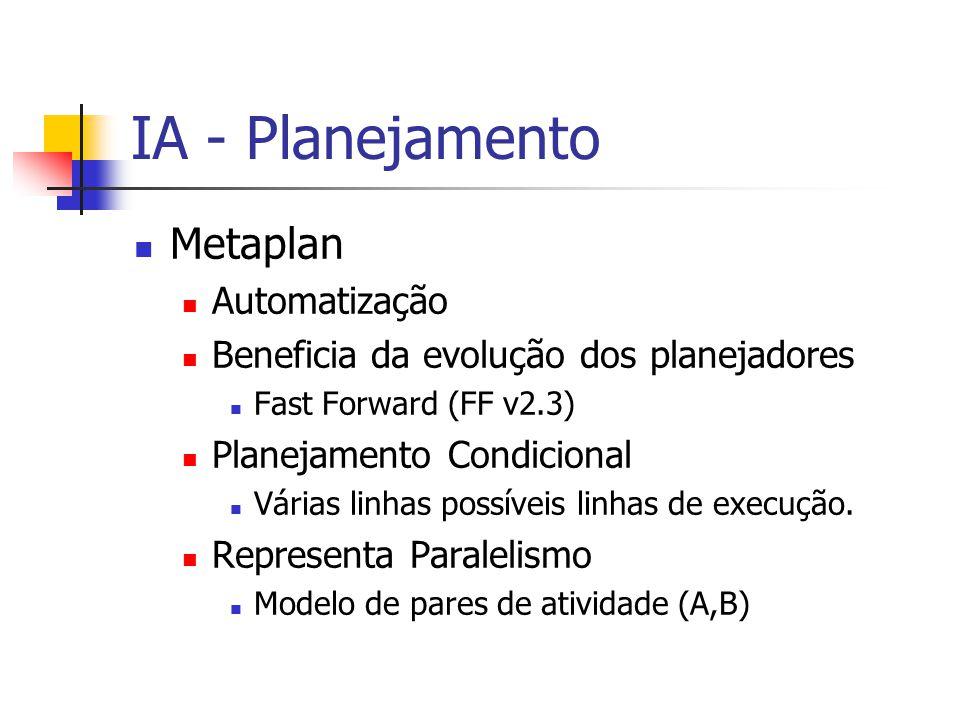 IA - Planejamento Metaplan Automatização Beneficia da evolução dos planejadores Fast Forward (FF v2.3) Planejamento Condicional Várias linhas possívei