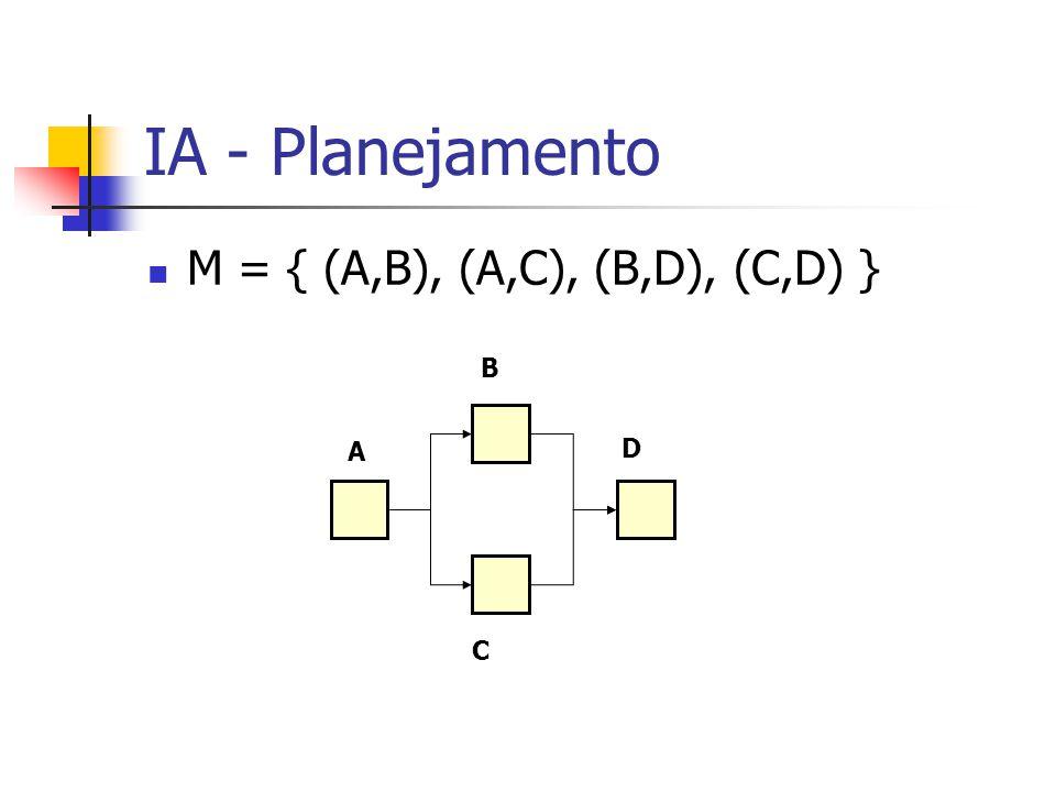 IA - Planejamento M = { (A,B), (A,C), (B,D), (C,D) } A B C D