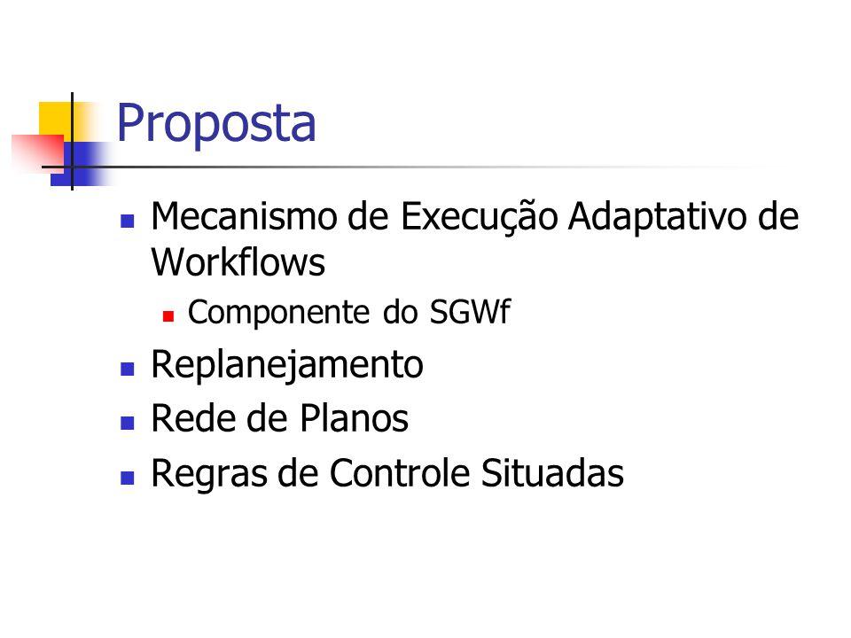 Proposta Mecanismo de Execução Adaptativo de Workflows Componente do SGWf Replanejamento Rede de Planos Regras de Controle Situadas
