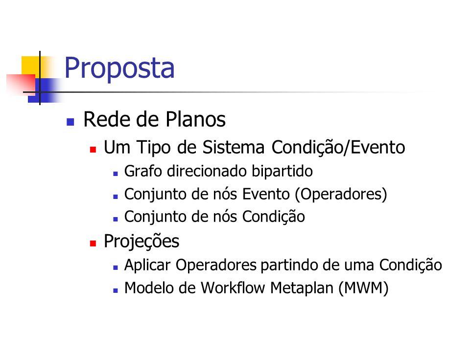 Proposta Rede de Planos Um Tipo de Sistema Condição/Evento Grafo direcionado bipartido Conjunto de nós Evento (Operadores) Conjunto de nós Condição Pr