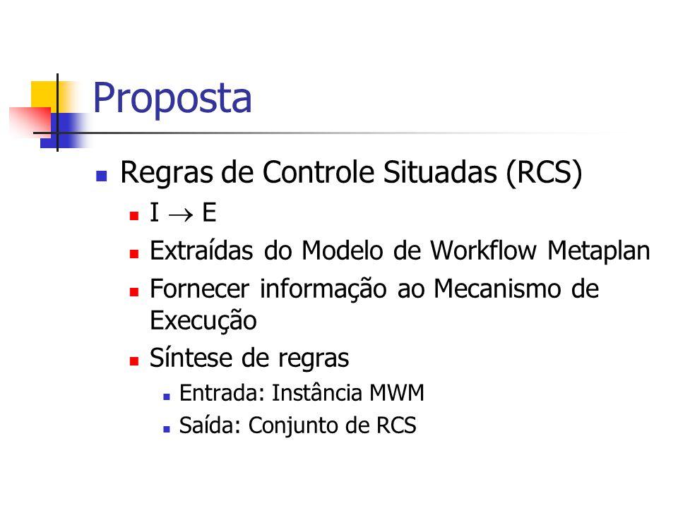 Proposta Regras de Controle Situadas (RCS) I E Extraídas do Modelo de Workflow Metaplan Fornecer informação ao Mecanismo de Execução Síntese de regras