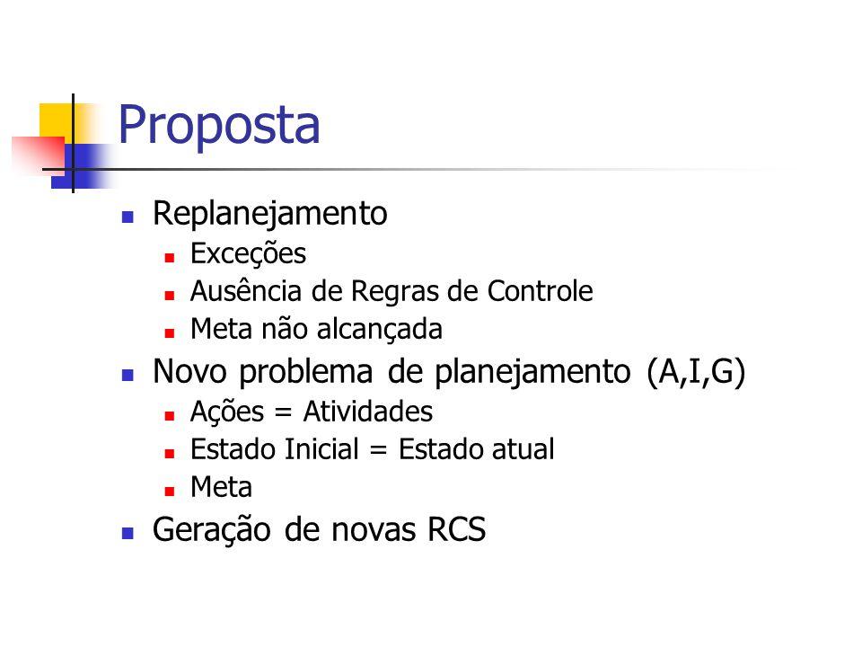 Proposta Replanejamento Exceções Ausência de Regras de Controle Meta não alcançada Novo problema de planejamento (A,I,G) Ações = Atividades Estado Ini