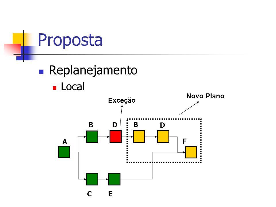 Proposta Replanejamento Local A B C D F E B D Exceção Novo Plano