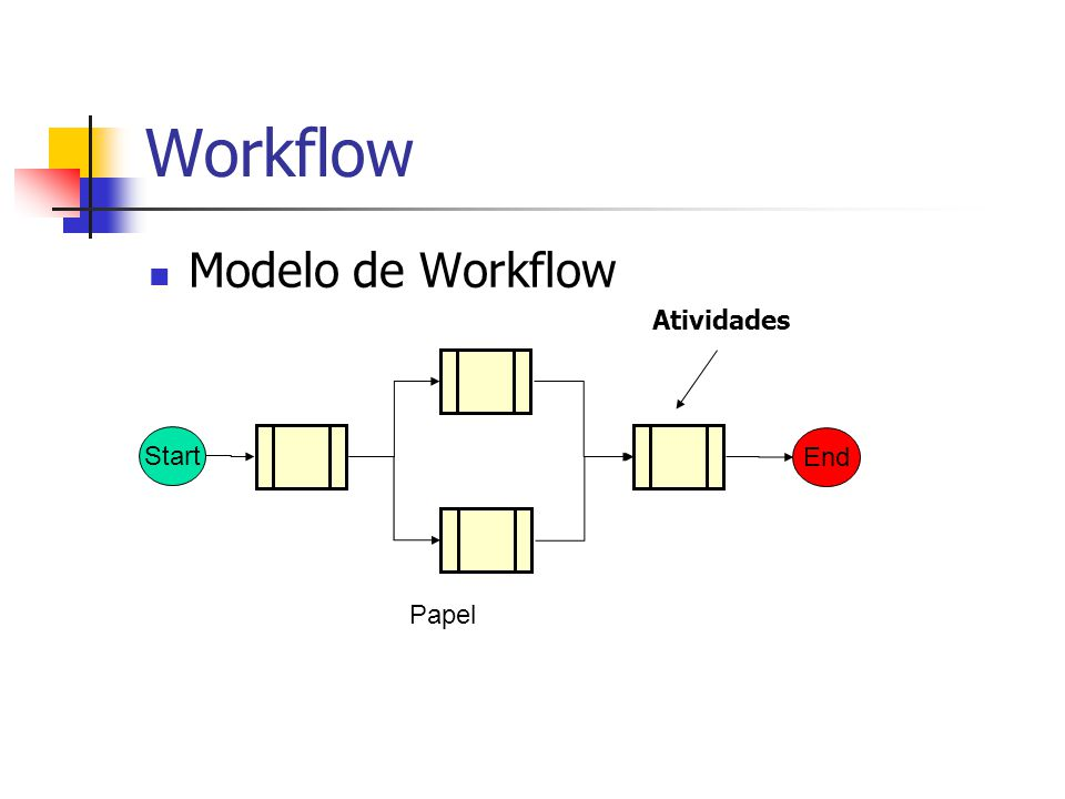 Workflow Modelo de Workflow Start End Atividades Papel