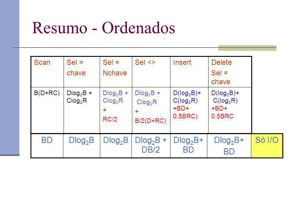 Resumo - Ordenados ScanSel = chave Sel = Nchave Sel <>InsertDelete Sel = chave B(D+RC)Dlog 2 B + Clog 2 R + RC/2 Dlog 2 B + Clog 2 R + B/2(D+RC) D(log 2 B)+ C(log 2 R) +BD+ 0.5BRC) D(log 2 B)+ C(log 2 R) +BD+ 0.5BRC BDDlog 2 B Dlog 2 B + DB/2 Dlog 2 B+ BD Dlog 2 B+ BD Só I/O