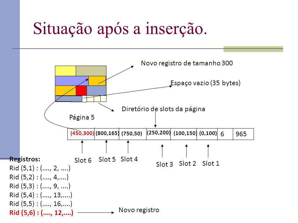 Situação após a inserção. Página 5 Diretório de slots da página 965 6 (0,100) (100,150) (250,200) (750,50) (800,165) Registros: Rid (5,1) : (...., 2,.