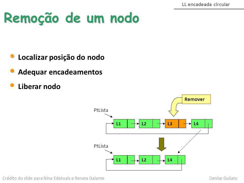 Remoção de um nodo LL encadeada circular PtLista L1L1 L2L2 L4L4 L3L3 L1L1 L2L2 L4L4 Remover Localizar posição do nodo Adequar encadeamentos Liberar no