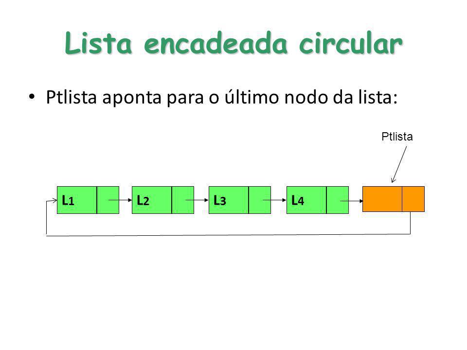 Lista encadeada circular Ptlista aponta para o último nodo da lista: L1L1 L2L2 L4L4 L3L3 Ptlista