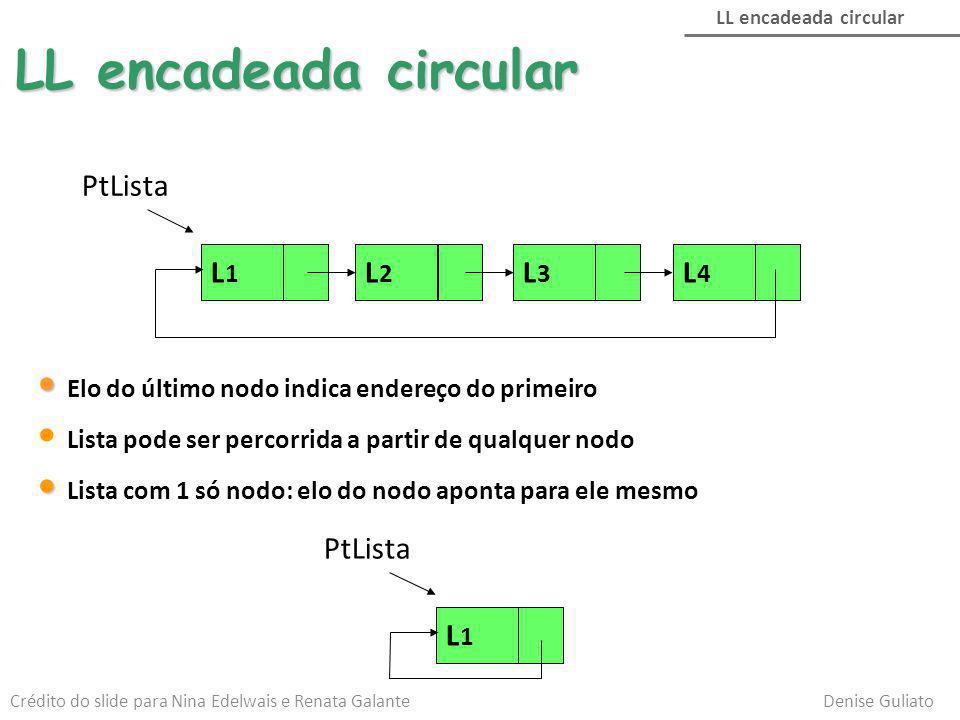 LL encadeada circular PtLista L1L1 L2L2 L4L4 L3L3 Elo do último nodo indica endereço do primeiro Lista pode ser percorrida a partir de qualquer nodo L
