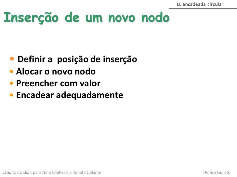 Inserção de um novo nodo Definir a posição de inserção Alocar o novo nodo Preencher com valor Encadear adequadamente LL encadeada circular Crédito do