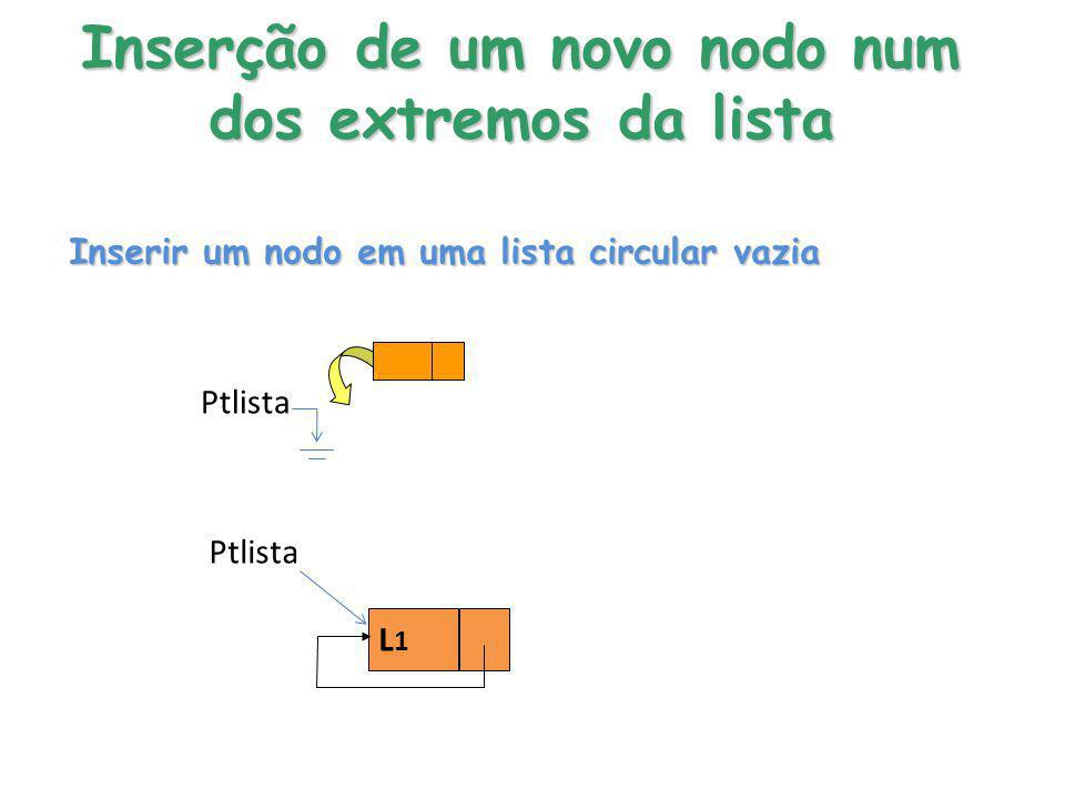 Inserção de um novo nodo num dos extremos da lista Ptlista Inserir um nodo em uma lista circular vazia L1L1 Ptlista