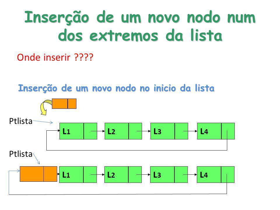 Inserção de um novo nodo num dos extremos da lista Onde inserir ???? Inserção de um novo nodo no inicio da lista Ptlista L1L1 L2L2 L4L4 L3L3 L1L1 L2L2