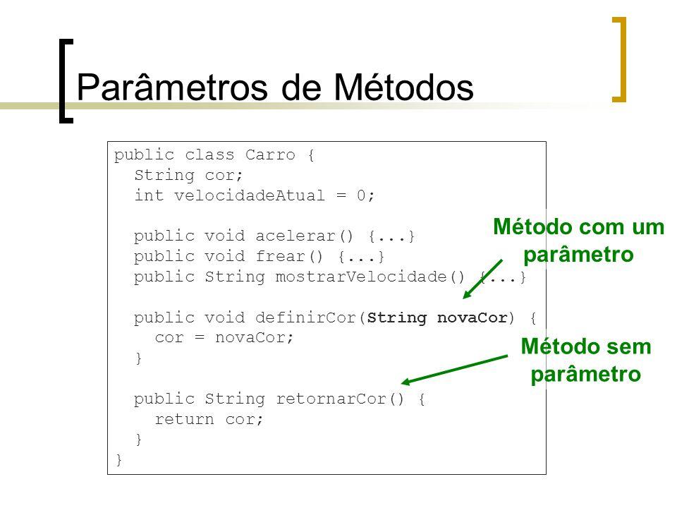 Parâmetros de Métodos public class Carro { String cor; int velocidadeAtual = 0; public void acelerar() {...} public void frear() {...} public String mostrarVelocidade() {...} public void definirCor(String novaCor) { cor = novaCor; } public String retornarCor() { return cor; } Método com um parâmetro Método sem parâmetro