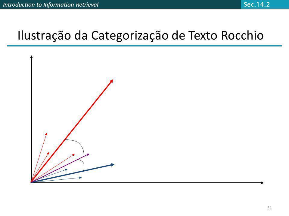 Introduction to Information Retrieval Ilustração da Categorização de Texto Rocchio 31 Sec.14.2