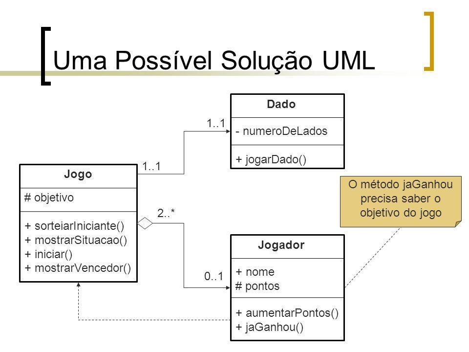 Uma Possível Solução UML Jogador + nome # pontos Dado - numeroDeLados + jogarDado() Jogo # objetivo + sorteiarIniciante() + mostrarSituacao() + iniciar() + mostrarVencedor() + aumentarPontos() + jaGanhou() 1..1 2..* 0..1 O método jaGanhou precisa saber o objetivo do jogo