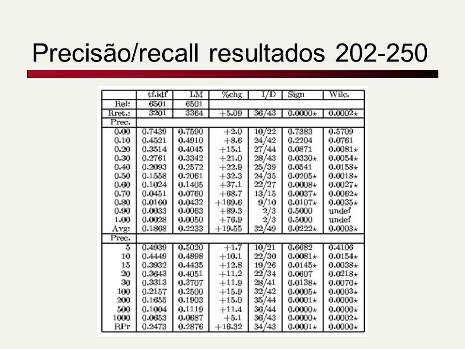 Precisão/recall resultados 202-250