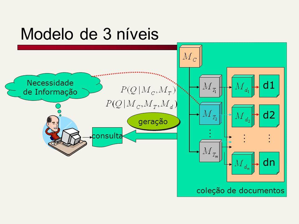 Modelo de 3 níveis consulta d1 d2 dn … Necessidade de Informação coleção de documentos geração … …