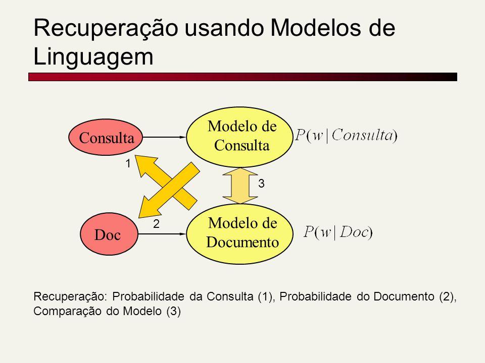 Recuperação usando Modelos de Linguagem Modelo de Consulta Modelo de Documento Doc Recuperação: Probabilidade da Consulta (1), Probabilidade do Documento (2), Comparação do Modelo (3) 1 2 3